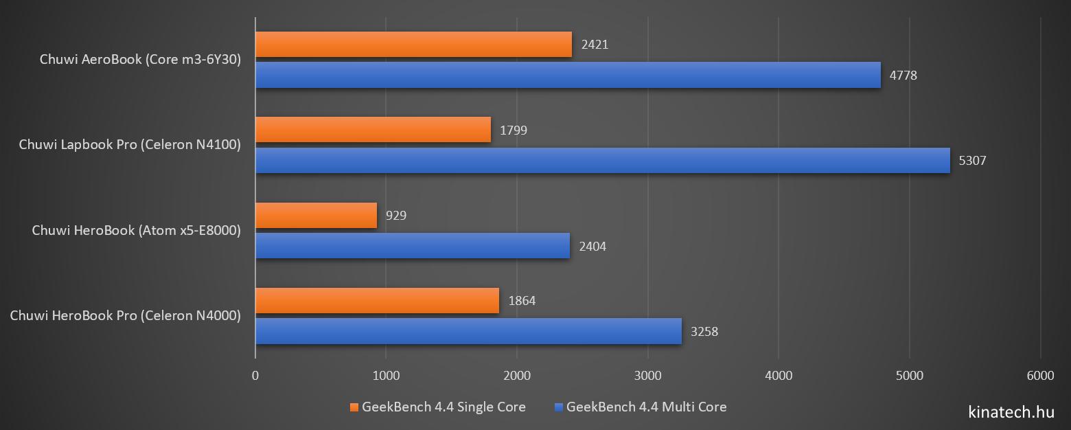 Chuwi HeroBook Pro - GeekBench 4.4