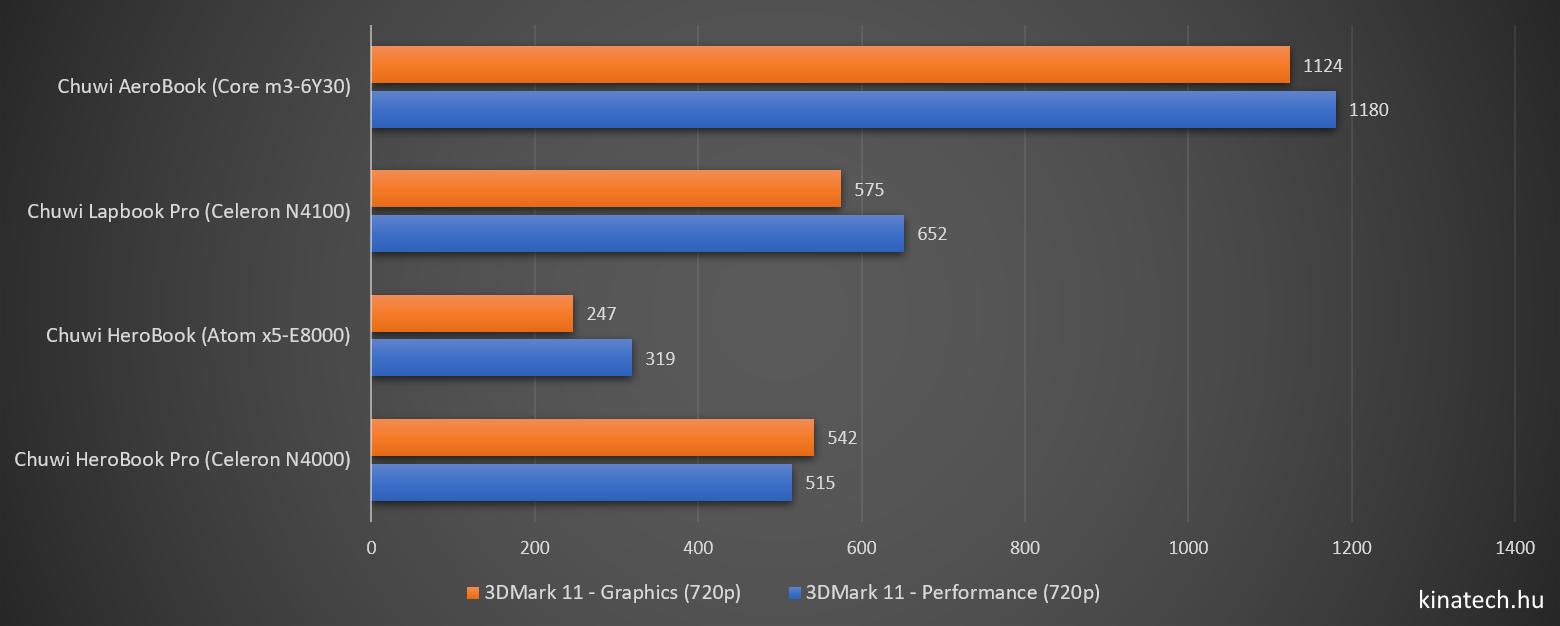Chuwi HeroBook Pro - 3DMark 11